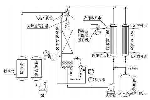 回路反应器在有机合成中应用